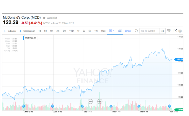 MCD Stock Daily Price Chart since January 1 2015, Courtesy of Yahoo Finance.
