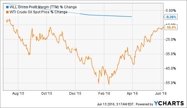 WLL Gross Profit Margin (<a href=