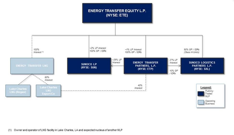 Energy Transfer LP: Private Company Information - Bloomberg