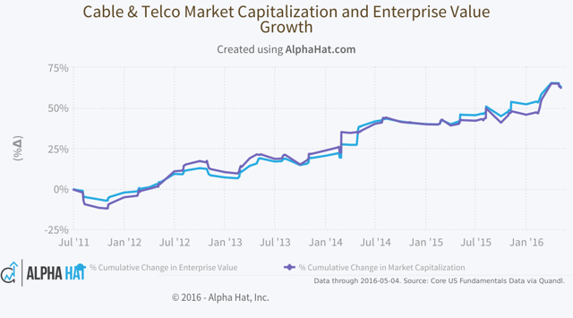 (Click image to iterate: e.g. add/change valuation metrics, disaggregate cable vs. telco)