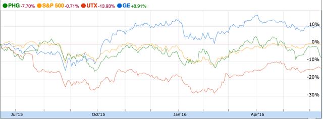 GE Versus Peers and S&P 500