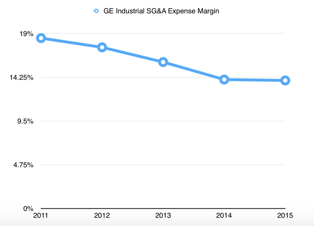 GE Industrial SG&A Expense