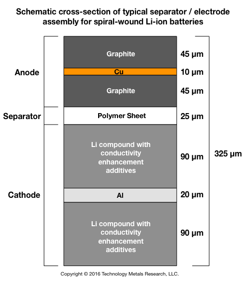 Schematic cross-section of typical separator / electrode assembly for spiral-wound Li-ion batteries.