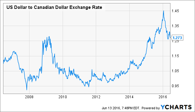 Canadian dollar forex rate