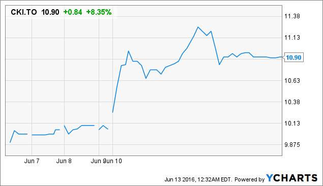 CKI Price Chart