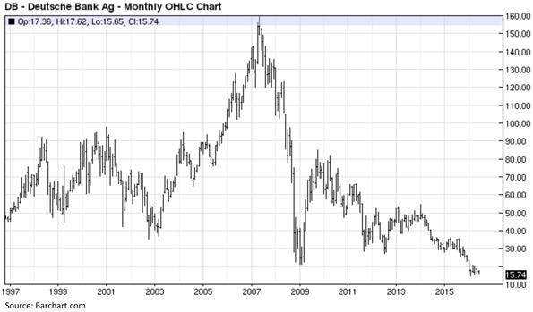 Deutsche Bank - Monthly OHLC Chart