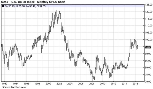 United States Dollar Index - Monthly OHLC Chart