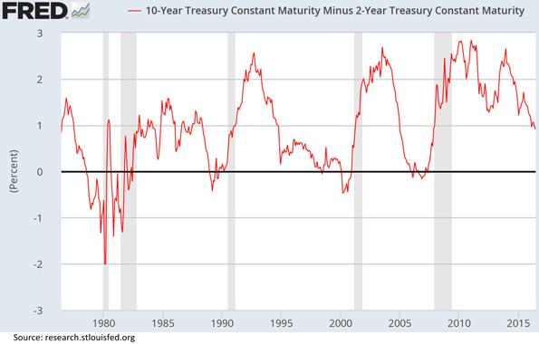 Fed Ten Year Constant Maturity Rate Bond Chart