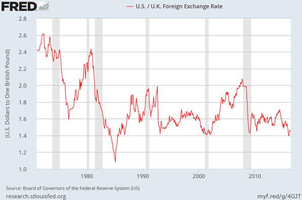 United States United Kingdom Foreign Exchange Rate Chart