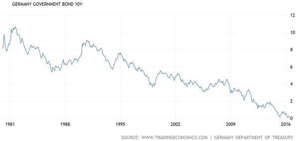 Germany Ten Year Government Bond Chart