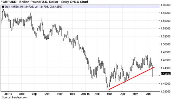 British Pound versus United States Dollar - Daily OHLC Chart