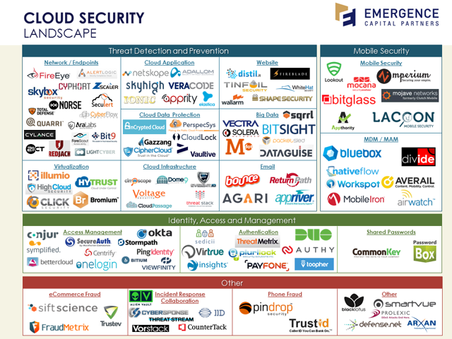 Cloud Security Competitive Landscape