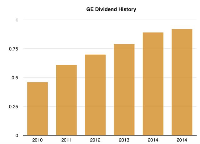 GE Dividend History