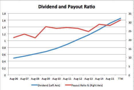 dividend and payout