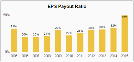 Union Pacific UNP Dividend Stock Analysis