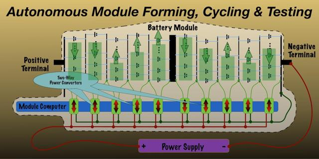 Battery Module configured to autonomously perform cell electrical processing steps.