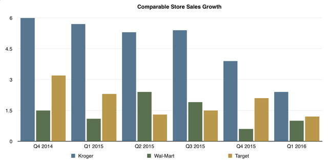 Same Store Sales Growth