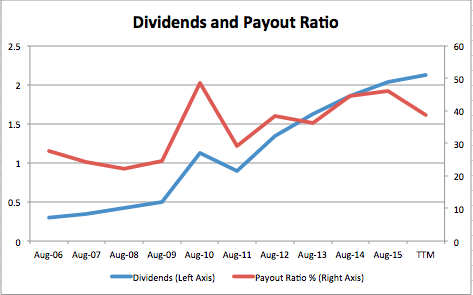 dividends and payout ratio