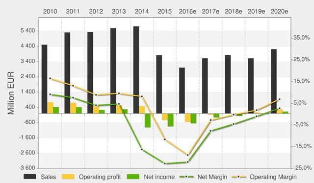 Vallourec SA: Revenues & Profit
