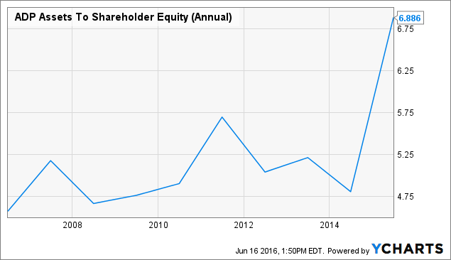ADP Assets To Shareholder Equity (Annual) Chart