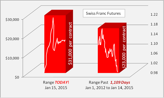 Dollar-Range-in-Swiss-Franc