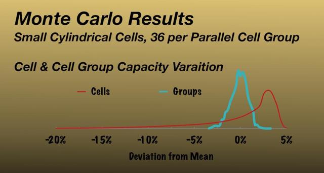 MonteCarlo Result - small cell and cell group distribution.