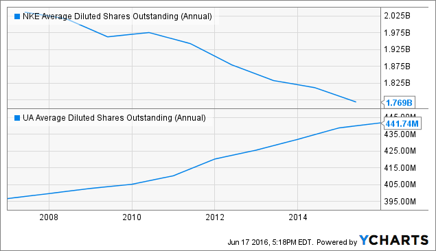 NKE Average Diluted Shares Outstanding (Annual) Chart