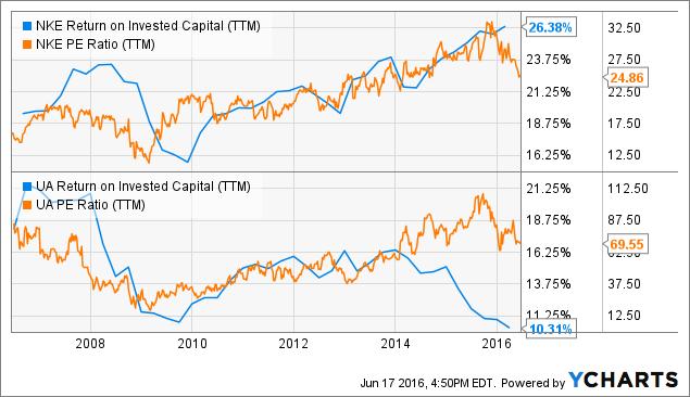 NKE Return on Invested Capital (<a href=