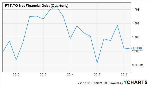 FTT Net Financial Debt (Quarterly) Chart