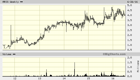 ari network - if management executes we could see good growth here