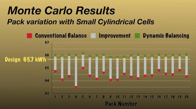 MonteCarlo result for 20 battery packs made from small cells showing conventionally balanced capacity and dynamically balanced capacity