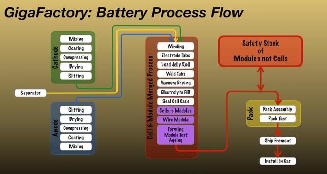 GigaFactory Process Flow