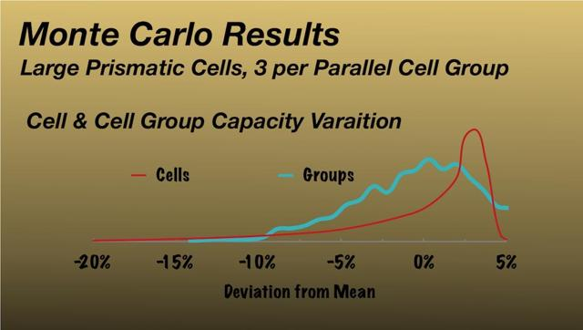 Monte Carlo distribution cells and groups using large format cells