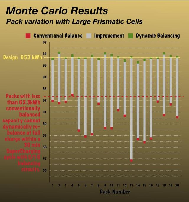 Monte Carlo distribution packs, using large format cells