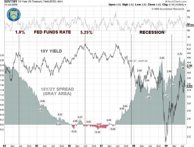 10Y Yield and Yield Spread