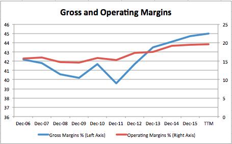 margins