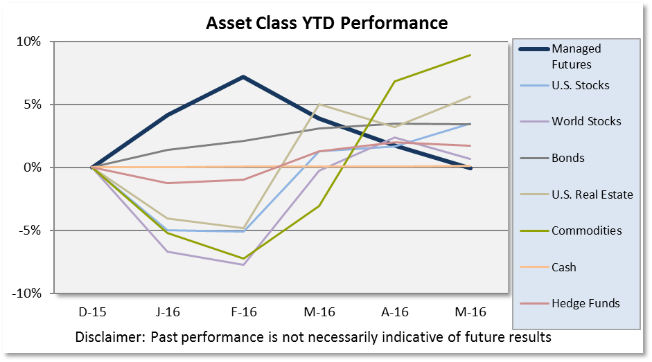 Investors are searching for more efficient means of accessing alternative investments.