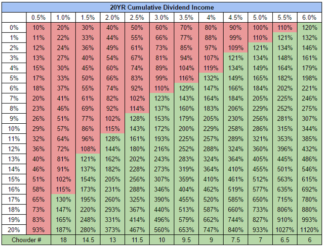 20 Year Income Projection For Varying Yields & Dividend Growth Rates
