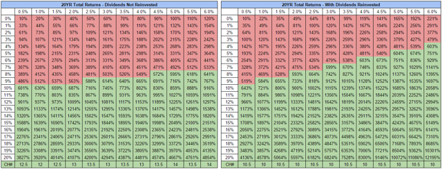 20 Year Total Returns For Varying Yields And Dividend Growth Rates