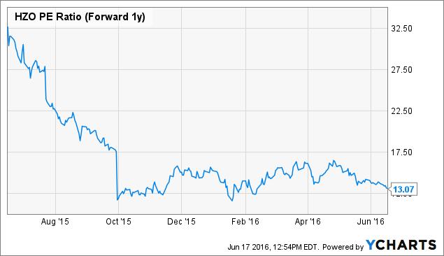HZO PE Ratio (Forward 1y) Chart