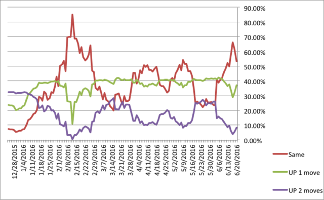 Fed Funds Futures Implied Probabilities