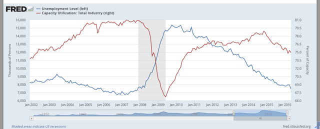 Unemployment vs Capacity Utilization