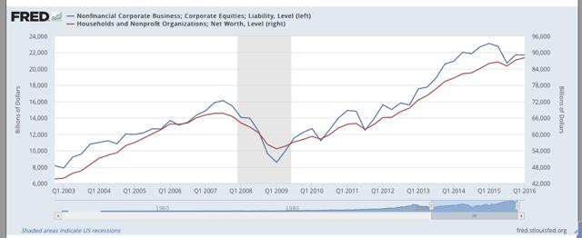 Corp vs Household Debt