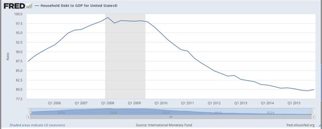 Household Debt as Percentage of GDP