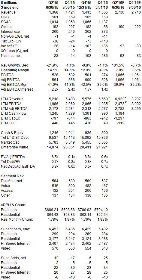 FTR Financial Summary