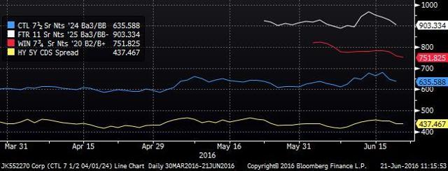 FTR - Wireline Comps - HY CDS