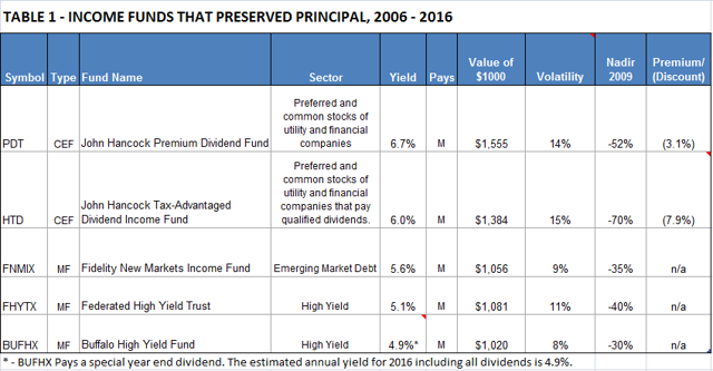 Table 1 - Income Funds