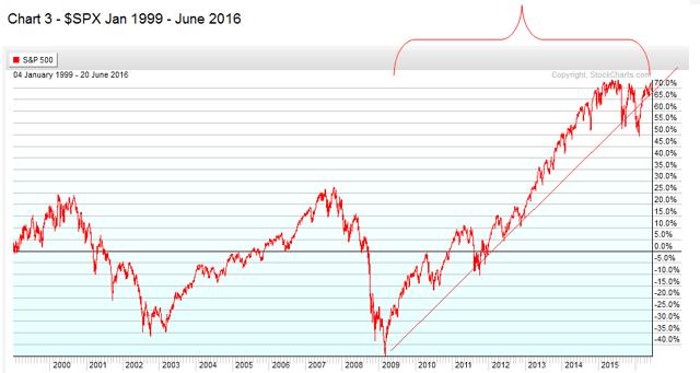 Chart 3 - $SPX Jan 1999 - June 2016