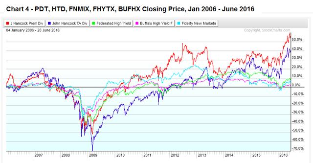 Chart 4 - Income Funds PDT, HTD, FNMIX, FHYTX, BUFHX Jan 2006 - June 2016
