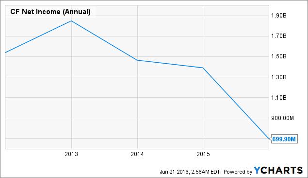 CF Net Income (Annual) Chart